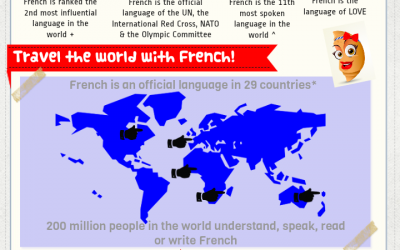 French infographic: Why learn French?
